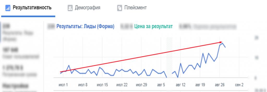 Підвищення кількості звернень і зниження ціни ліда у Facebook Ads фото 15