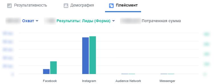 Підвищення кількості звернень і зниження ціни ліда у Facebook Ads фото 16