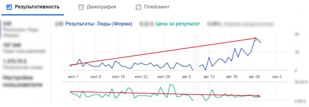 Підвищення кількості звернень і зниження ціни ліда у Facebook Ads фото 23