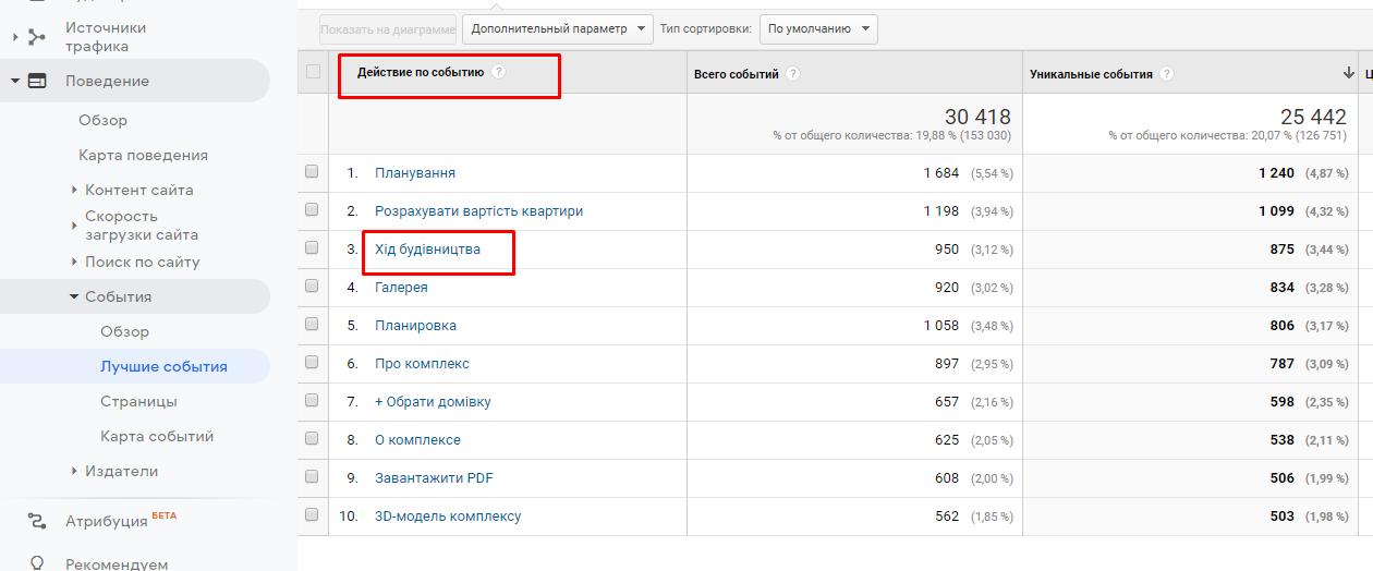 Оптимізація Google Ads. Пошук нових аудиторій фото 4