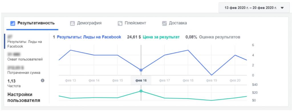Нестандартный способ анализа эффективности рекламной кампании Лидогенерация в Facebook фото 1