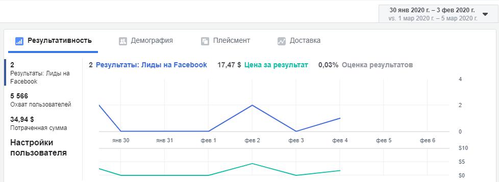 Как дробление бюджета спасет ваш рекламный аккаунт Facebook фото 11