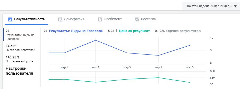 Как дробление бюджета спасет ваш рекламный аккаунт Facebook фото 12