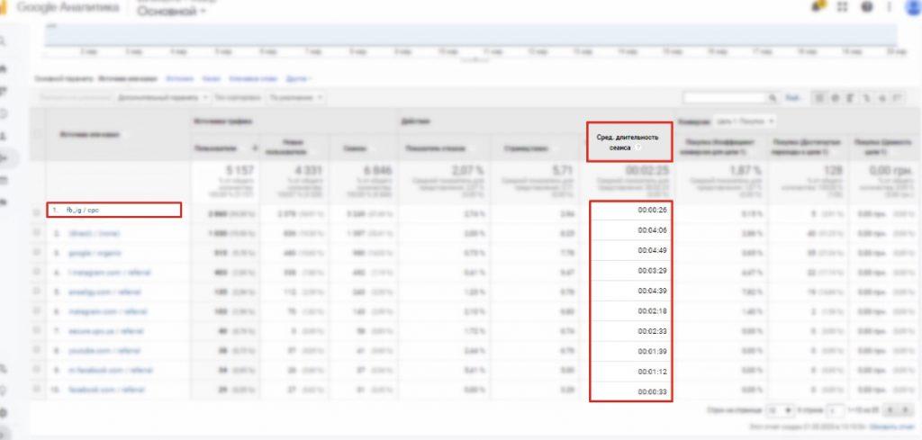 Работа с Google Optimize на примере трафика из Facebook Фото 1