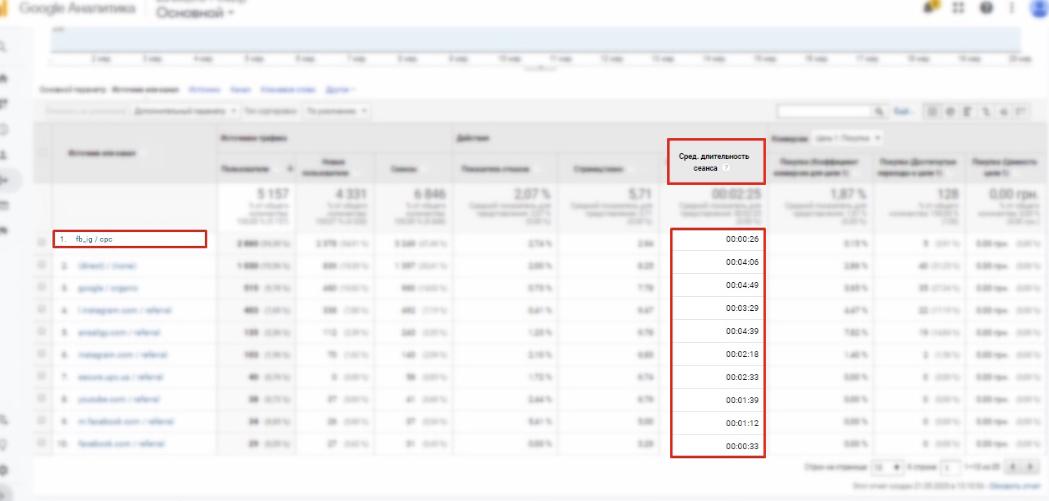Работа с Google Optimize на примере трафика из Facebook