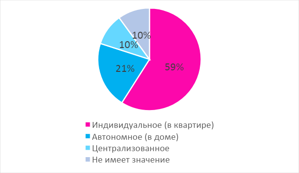 ЖК мечты: итоги опроса портала Новостройки Фото 6