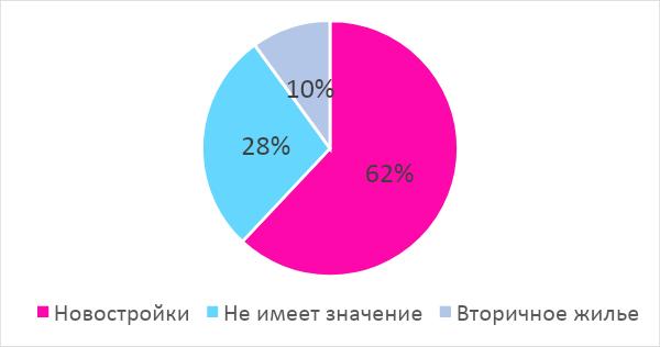 """ЖК мрії: підсумки опитування порталу """"Новостройки"""" фото 2"""