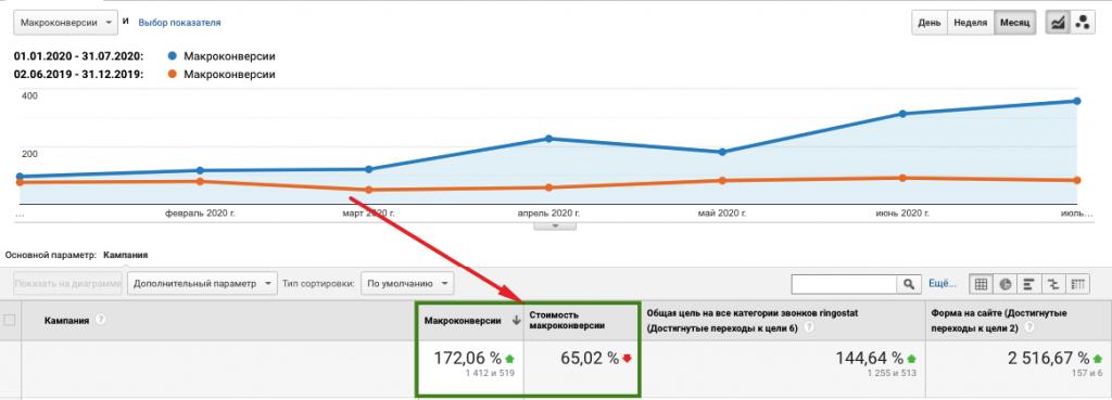 Оптимизация Google Ads. Задаем темп машинному обучению + кейсы в заключении фото 8