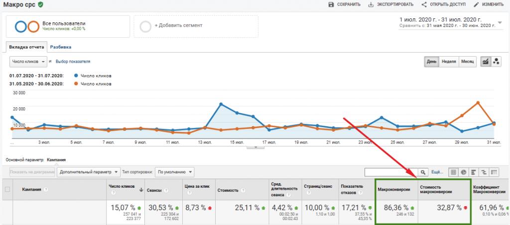 Оптимізація Google Ads. Задаємо темп машинного навчання + кейси в висновку фото 9