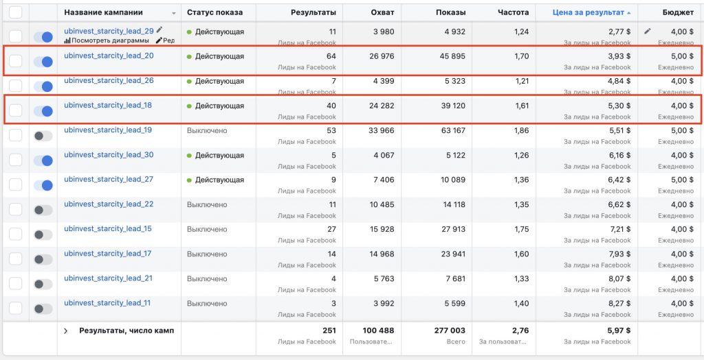 Как найти свою ЦА и увеличить результативность рекламных кампаний facebook - фото 2